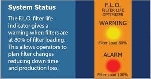 Rohner-FLO-System-Status