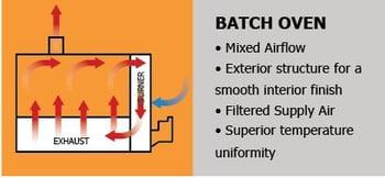 batch-oven